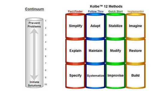 Kolbe 12 modes of action
